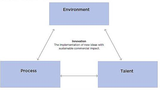 key elements of a culture of innovation