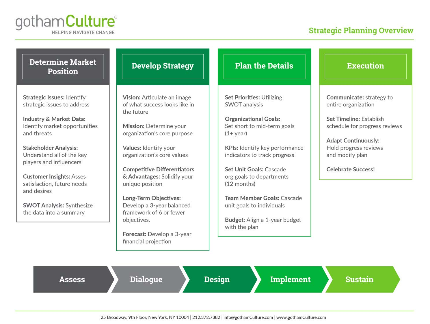 Strategic Planning Process Chart