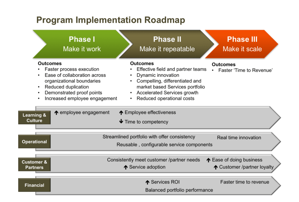 transformational change roadmap